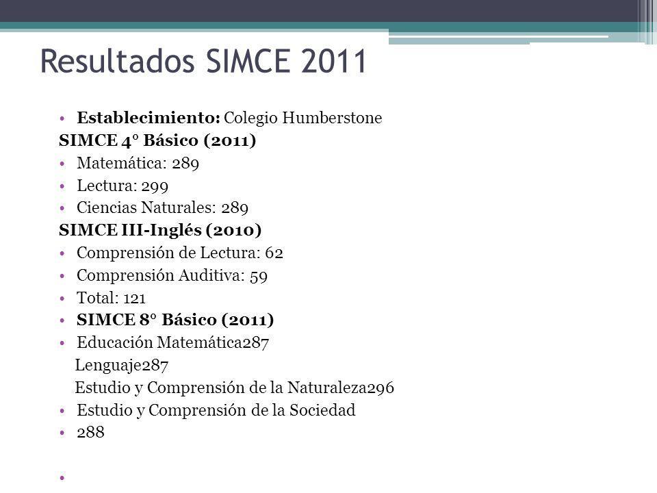 Resultados SIMCE 2011 Establecimiento: Colegio Humberstone SIMCE 4° Básico (2011) Matemática: 289 Lectura: 299 Ciencias Naturales: 289 SIMCE III-Inglé