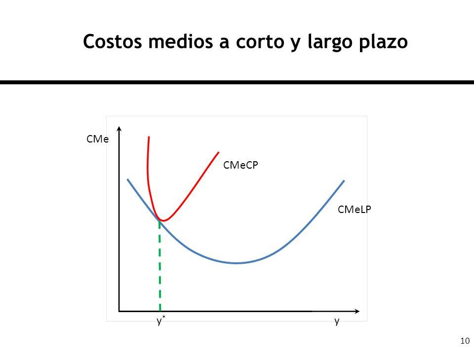 10 Costos medios a corto y largo plazo CMeCP CMeLP yy*y* CMe