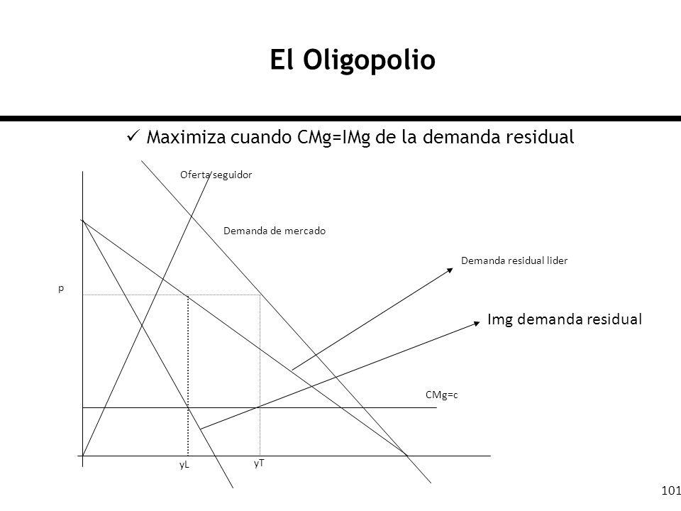 101 El Oligopolio Maximiza cuando CMg=IMg de la demanda residual Oferta seguidor Demanda de mercado Demanda residual lider Img demanda residual CMg=c