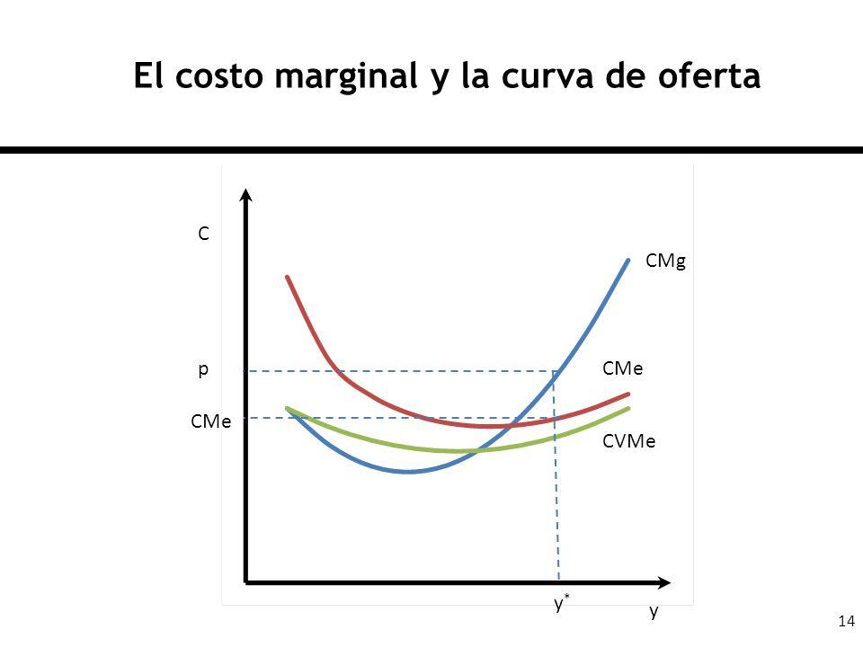 14 El costo marginal y la curva de oferta CMg CMe CVMe C y p y*y* CMe
