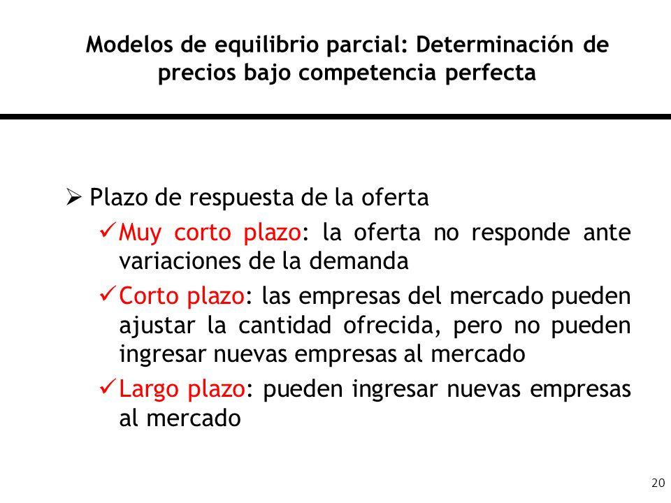 20 Modelos de equilibrio parcial: Determinación de precios bajo competencia perfecta Plazo de respuesta de la oferta Muy corto plazo: la oferta no res
