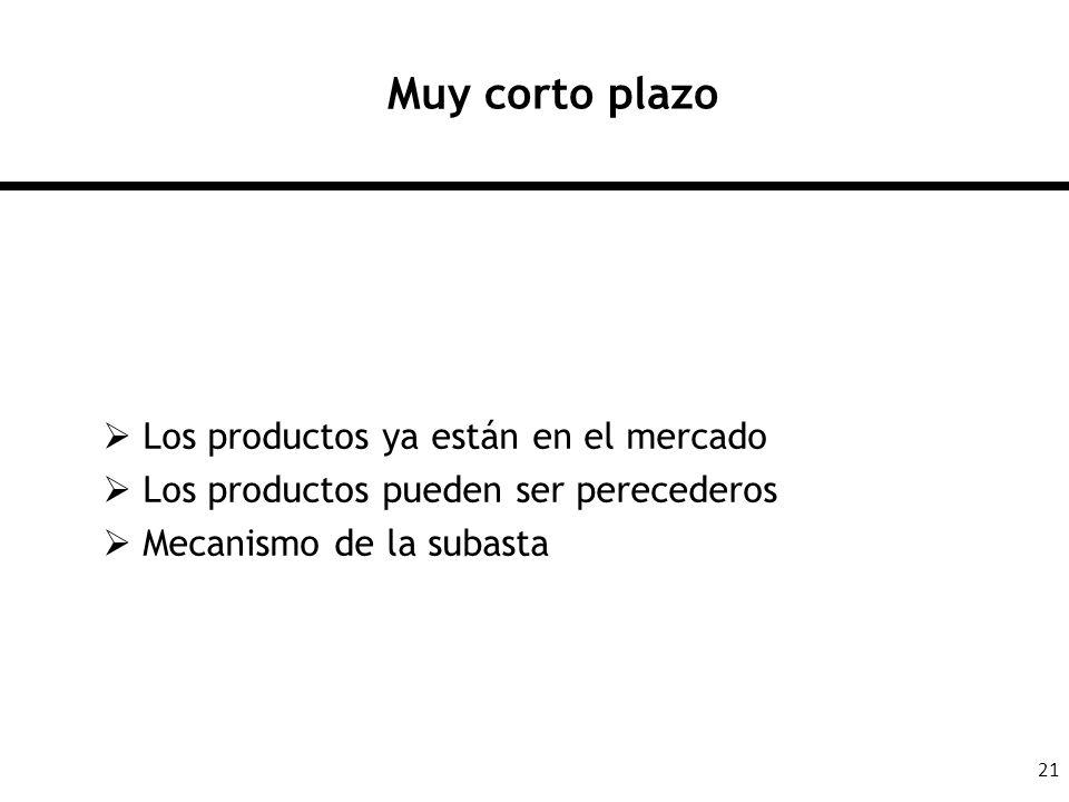 21 Muy corto plazo Los productos ya están en el mercado Los productos pueden ser perecederos Mecanismo de la subasta
