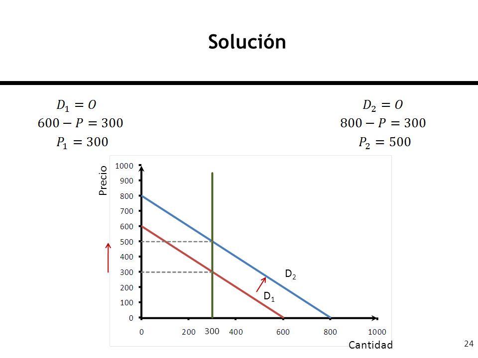 24 Solución D1D1 D2D2 300 Cantidad Precio