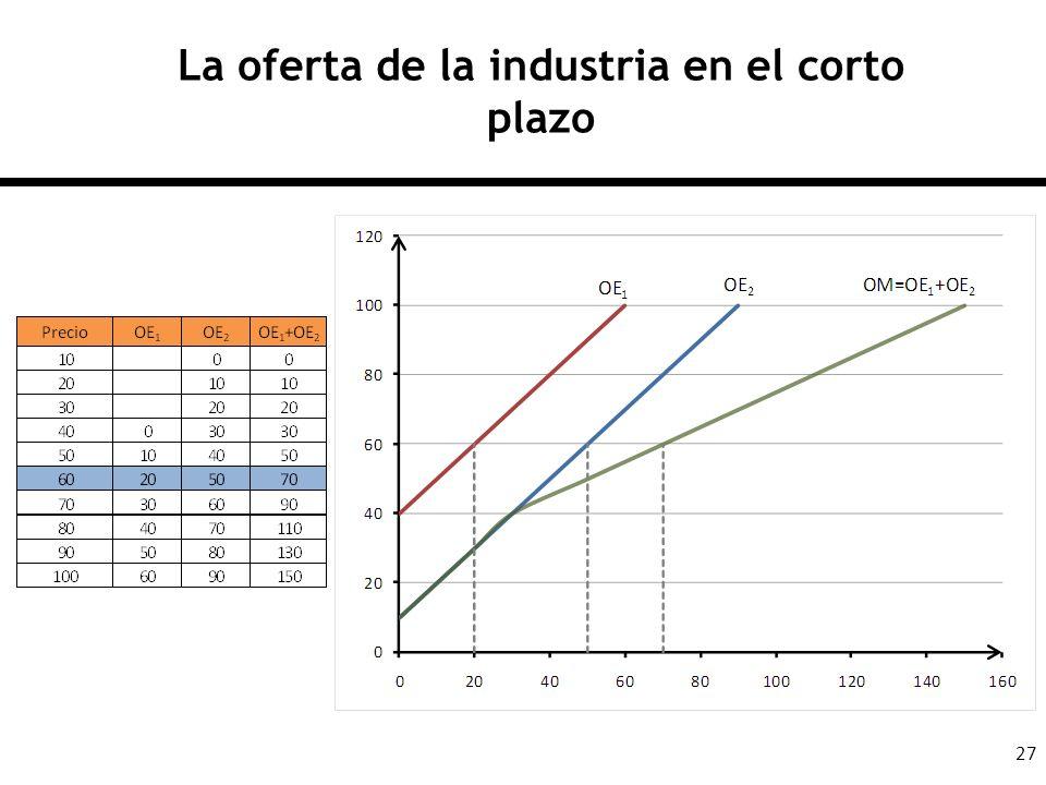 27 La oferta de la industria en el corto plazo