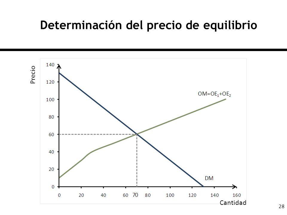 28 Determinación del precio de equilibrio Cantidad Precio