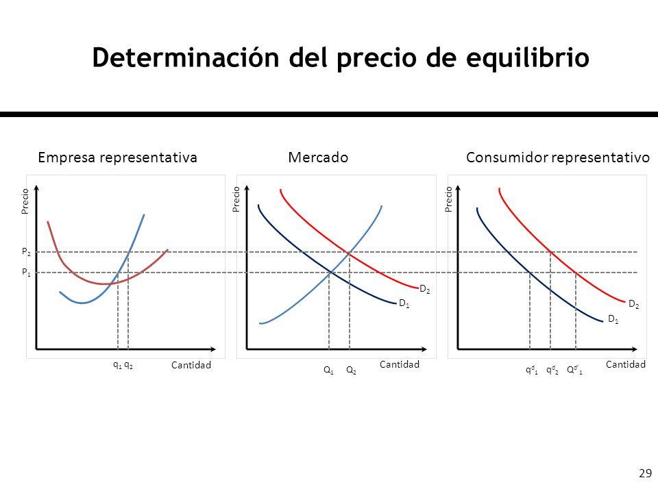 29 Determinación del precio de equilibrio Cantidad Empresa representativaMercadoConsumidor representativo q1q1 q2q2 Q1Q1 Q2Q2 qd1qd1 Qd1Qd1 qd2qd2 P1P