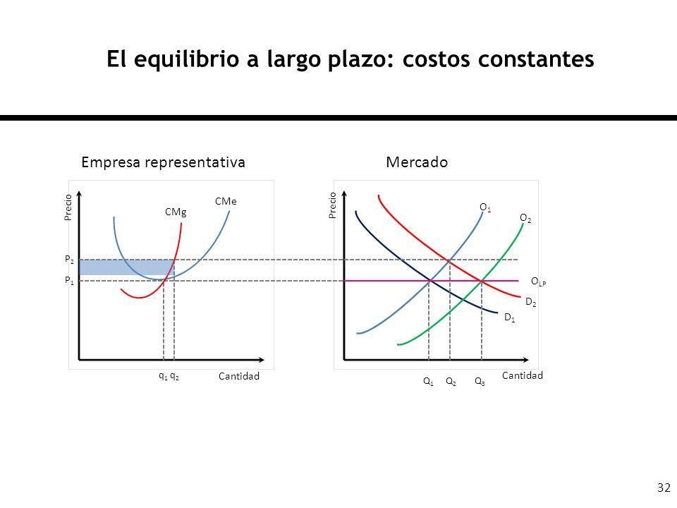 32 El equilibrio a largo plazo: costos constantes Cantidad Empresa representativaMercado q1q1 q2q2 Q1Q1 Q2Q2 P1P1 P2P2 Precio Q3Q3 D1D1 D2D2 O1O1 O2O2