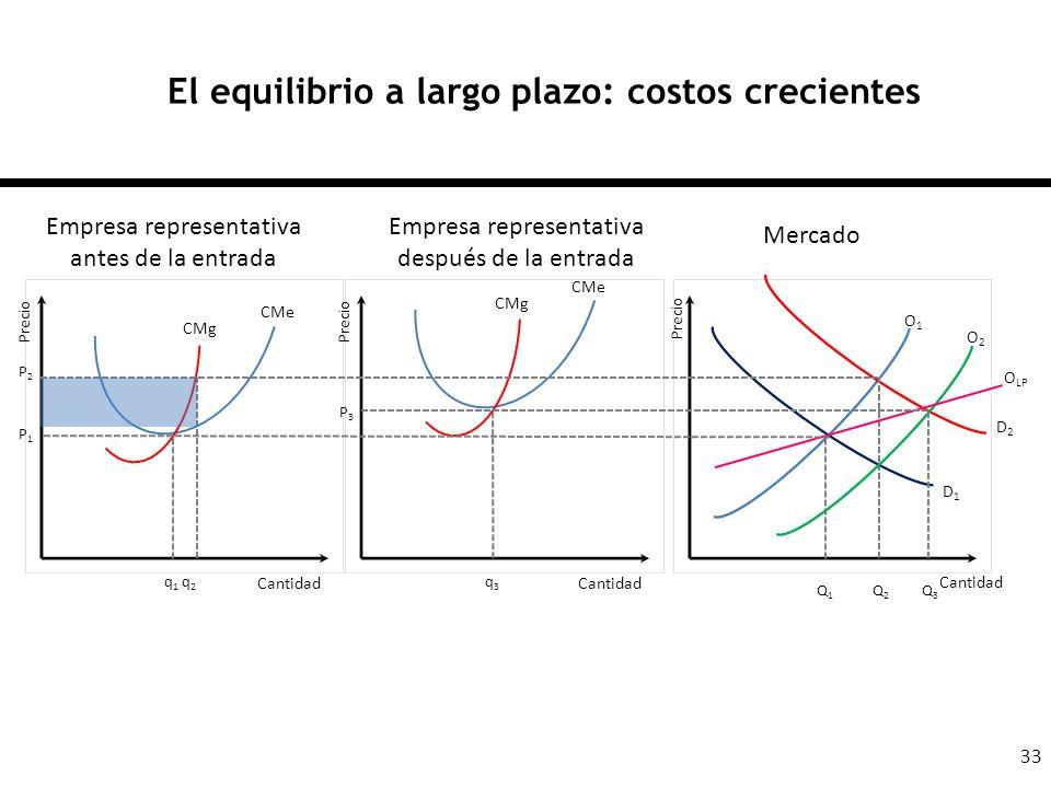 33 El equilibrio a largo plazo: costos crecientes Cantidad Empresa representativa antes de la entrada Mercado q1q1 q2q2 Q1Q1 Q2Q2 P1P1 P2P2 Precio Q3Q