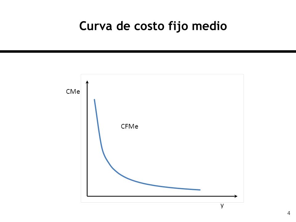 15 La curva de oferta en el corto plazo CMg CMe CVMe C y p y*y* CMe