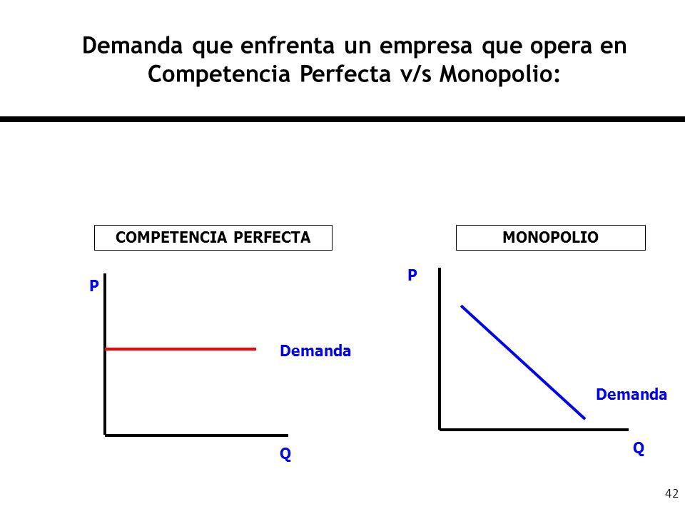 42 Demanda que enfrenta un empresa que opera en Competencia Perfecta v/s Monopolio: Demanda P Q P Q COMPETENCIA PERFECTAMONOPOLIO