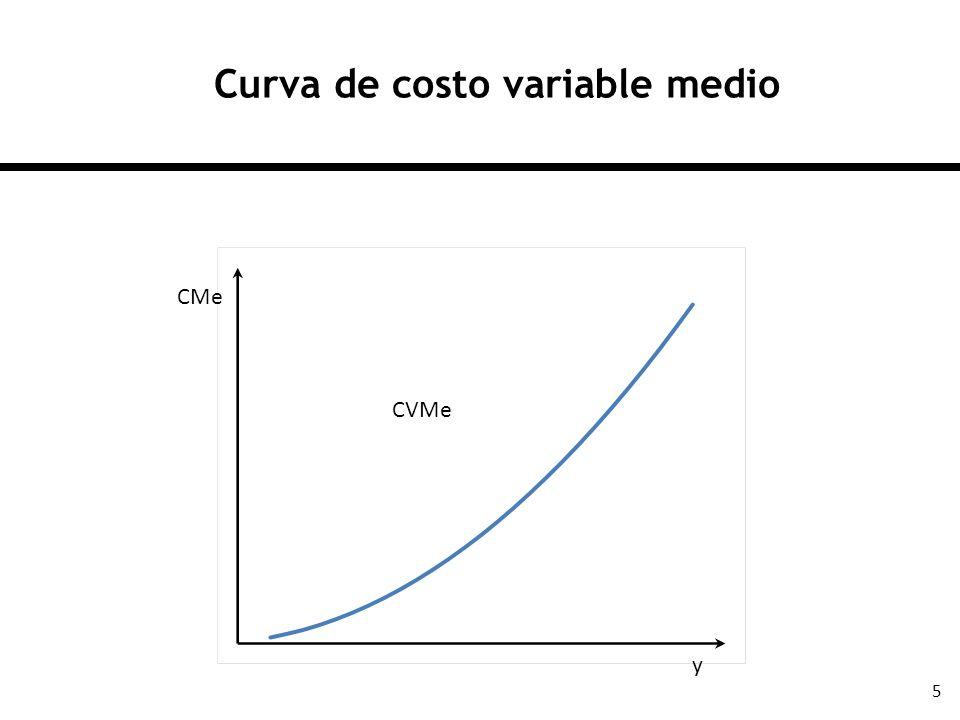 5 Curva de costo variable medio CMe y CVMe