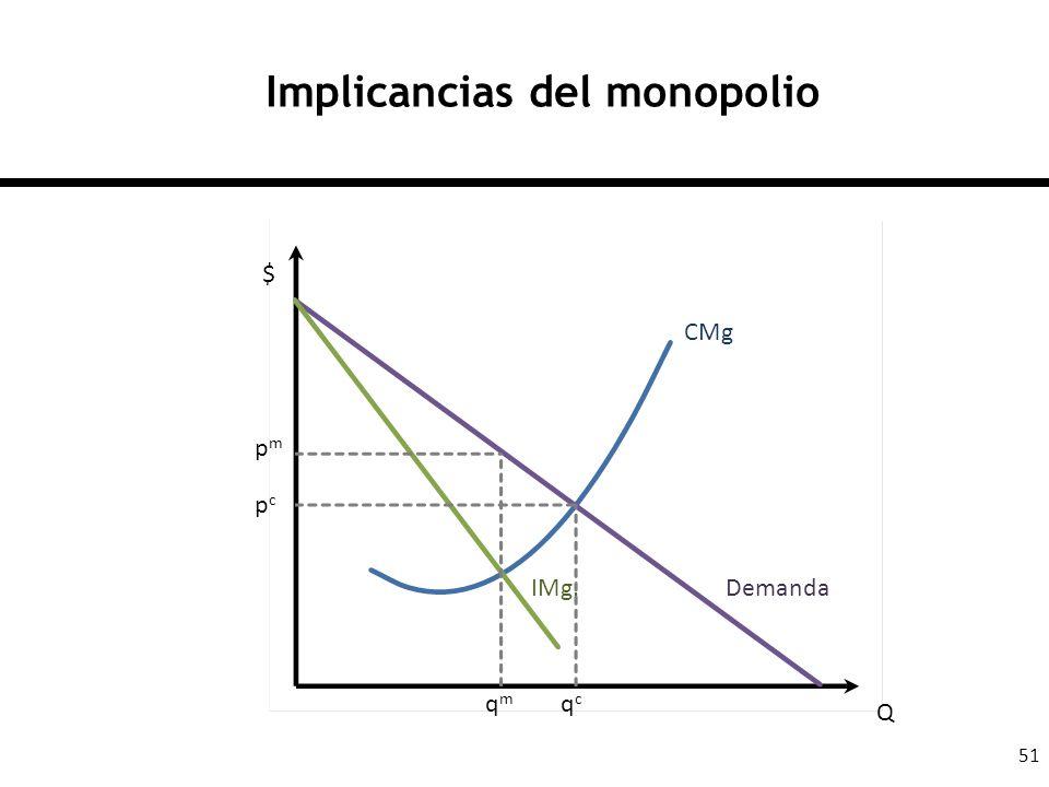 51 Implicancias del monopolio DemandaIMg. $ Q CMg pmpm pcpc qmqm qcqc