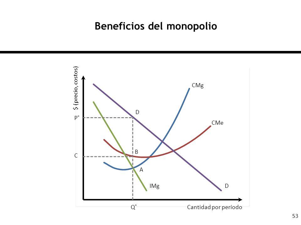 53 Beneficios del monopolio D CMe CMg IMg A B D P*P* Q*Q* C $ (precio, costos) Cantidad por período