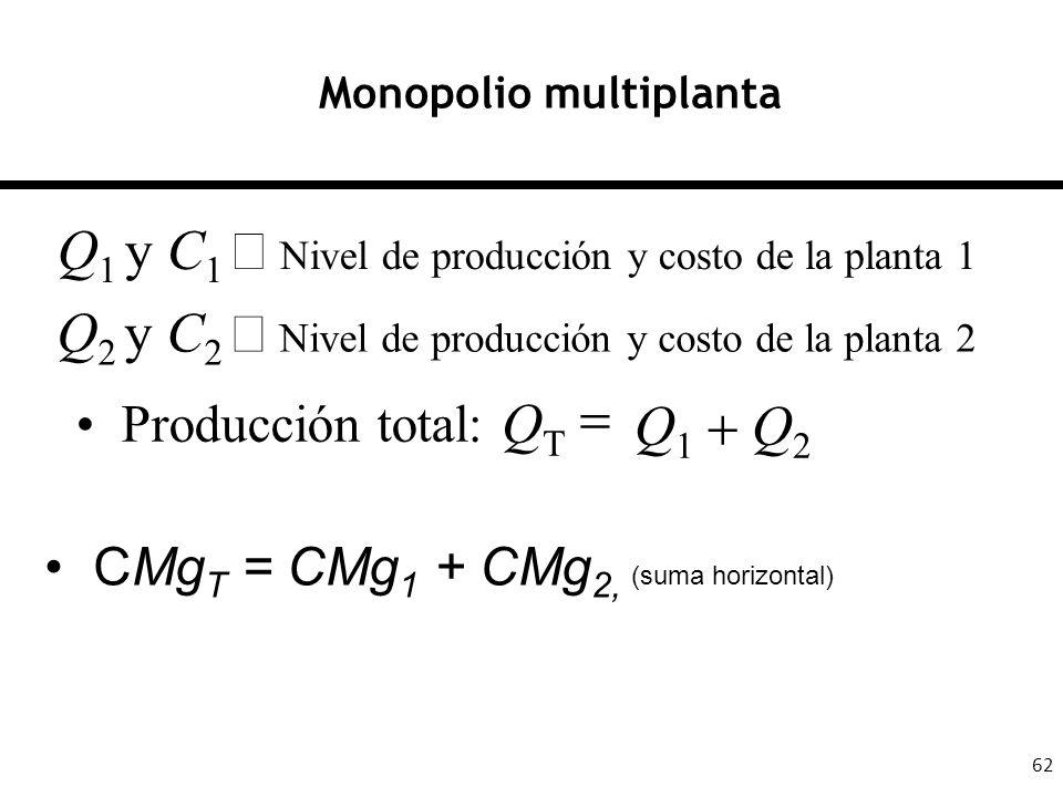 62 Monopolio multiplanta Producción total: Q 1 Q 2 Q T Q 1 y C 1 Nivel de producción y costo de la planta 1 Q 2 y C 2 Nivel de producción y costo de l