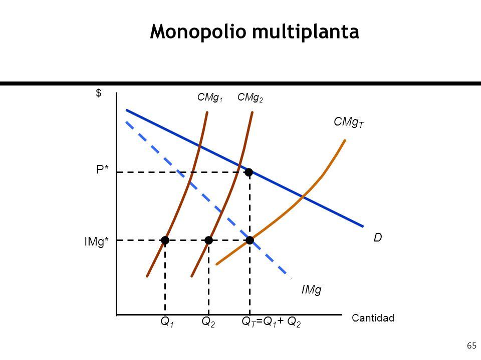 65 Monopolio multiplanta Cantidad $ D IMg CMg 1 CMg 2 CMg T IMg* Q1Q1 Q2Q2 Q T =Q 1 + Q 2 P*