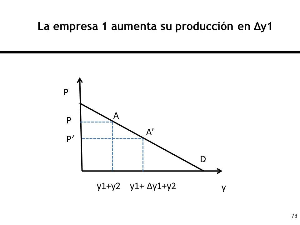 78 La empresa 1 aumenta su producción en y1 P y P P y1+y2 y1+ y1+y2 A A D
