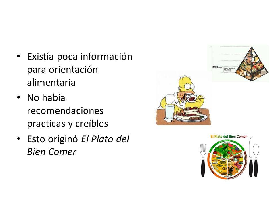 El Plato del Bien Comer Ilustra de manera grafica la agrupación de los tres grupos de alimentos: Verduras y frutas Cereales y tubérculos Productos de Origen Animal y Leguminosas
