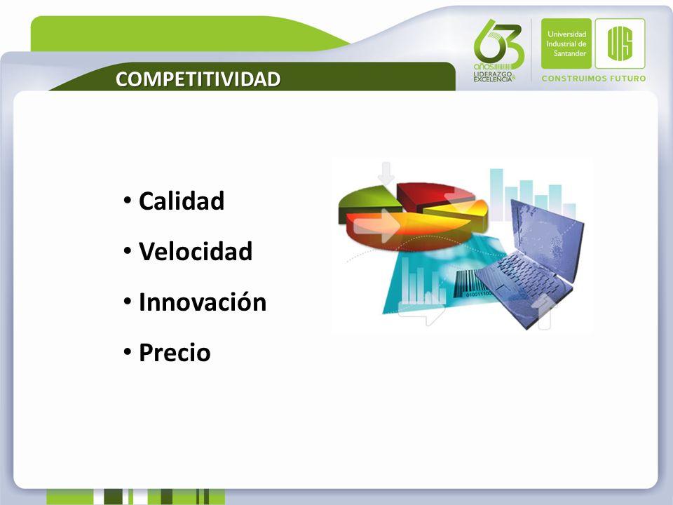 Calidad Velocidad Innovación Precio COMPETITIVIDAD