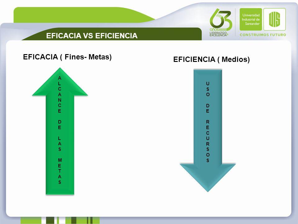EFICACIA VS EFICIENCIA EFICACIA ( Fines- Metas) ALCANCE DE LAS METASALCANCE DE LAS METAS USO DERECURSOSUSO DERECURSOS EFICIENCIA ( Medios)