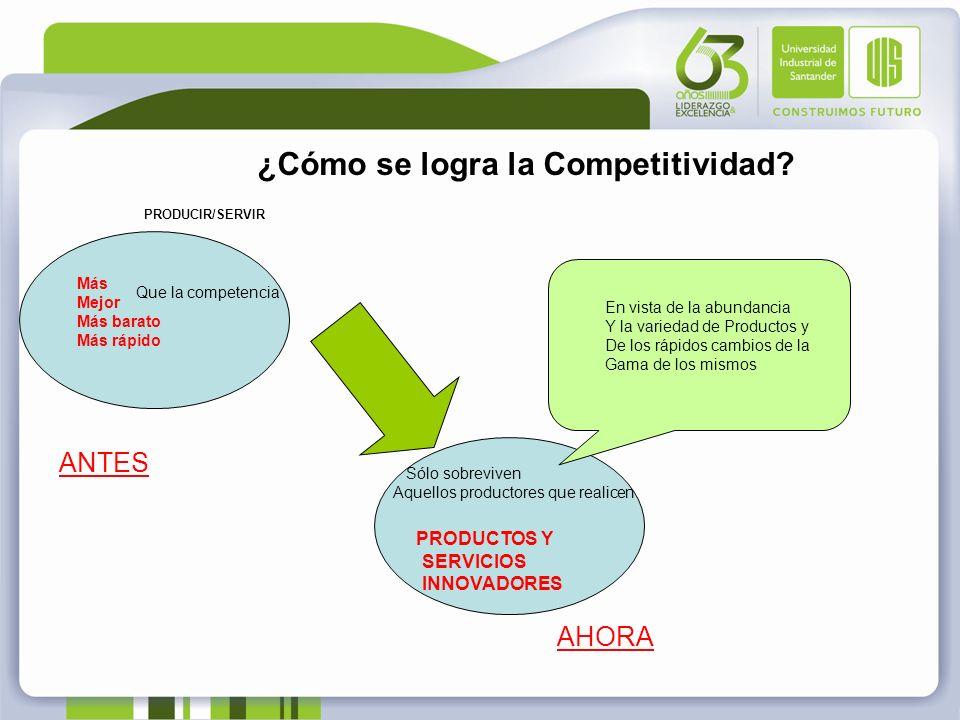 ¿Cómo se logra la Competitividad? PRODUCIR/SERVIR Más Mejor Más barato Más rápido Que la competencia ANTES Sólo sobreviven Aquellos productores que re