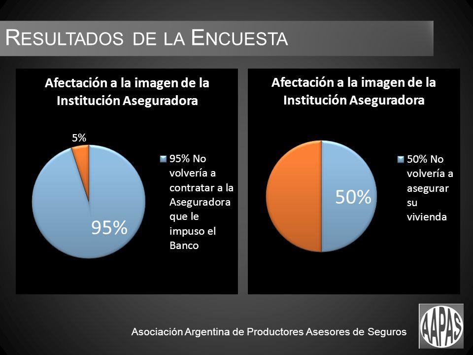 R ESULTADOS DE LA E NCUESTA Asociación Argentina de Productores Asesores de Seguros