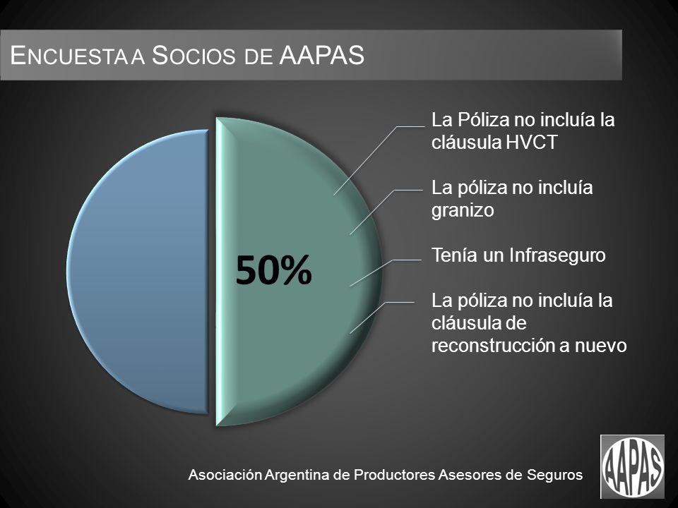 Asociación Argentina de Productores Asesores de Seguros La Póliza no incluía la cláusula HVCT La póliza no incluía granizo Tenía un Infraseguro La póliza no incluía la cláusula de reconstrucción a nuevo E NCUESTA A S OCIOS DE AAPAS