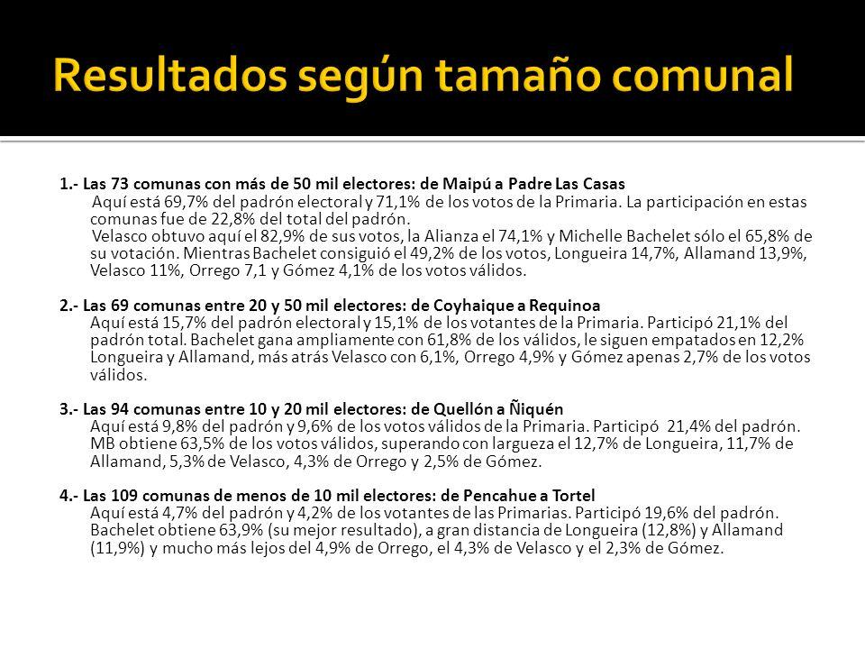 1.- Las 73 comunas con más de 50 mil electores: de Maipú a Padre Las Casas Aquí está 69,7% del padrón electoral y 71,1% de los votos de la Primaria.