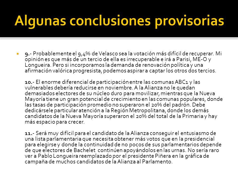9.- Probablemente el 9,4% de Velasco sea la votación más difícil de recuperar.