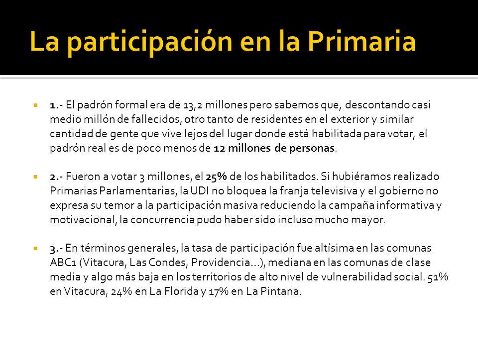 COMUNA% 1.- Canela85,2 2.- Montepatria81,4 3.- Punitaqui80,9 4.- Colbún80,4 5.- Combarbalá79,3 6.- Taltal79,3 7.- Diego de Almagro78,7 8.- Petorca78,3 9.- Quinchao77,2 10.
