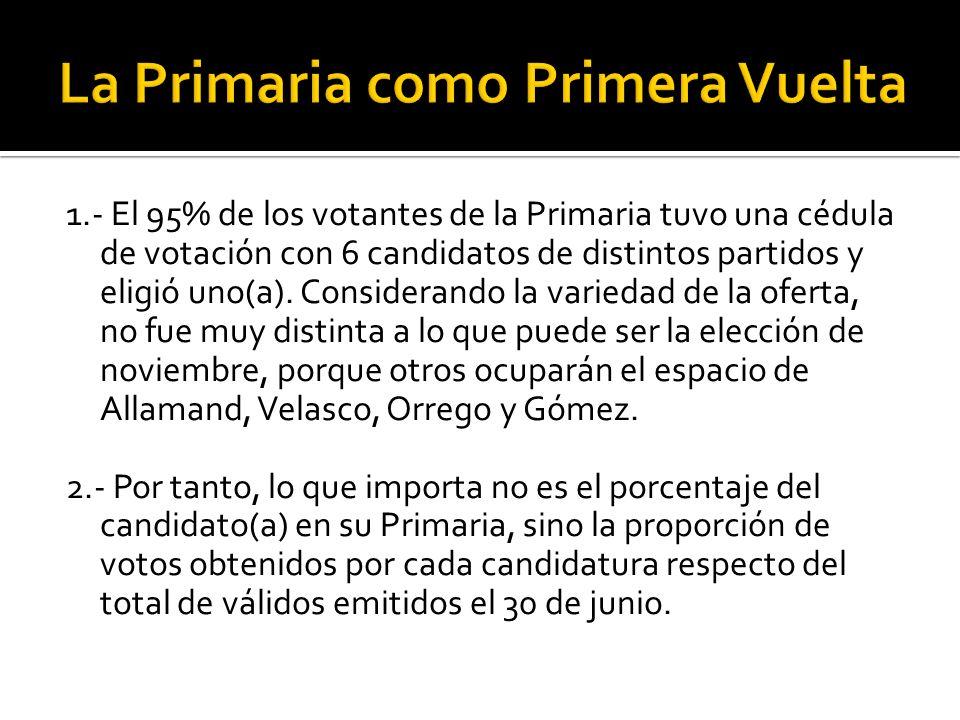 Total Válidos: 2.946.456 Votos % Michelle Bachelet: 1.563.793 53,07 Pablo Longueira: 414.419 14,06 Andrés Allamand: 392.295 13,31 Andrés Velasco: 278.097 9,44 Claudio Orrego: 189.609 6,44 José A.