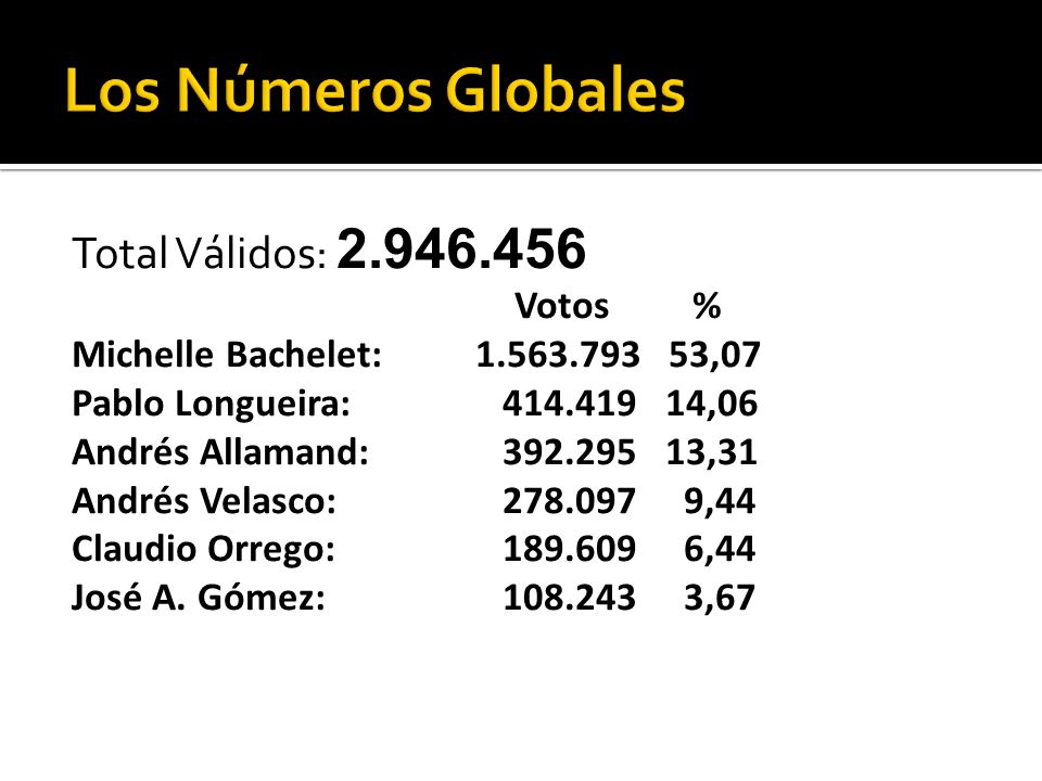 DistritoN°% votos MB 1.- Illapel977,5 2.- Lota4669,6 3.- Coronel4569,3 4.- Constitución3868,3 5.- Vallenar667,4 6.- Coquimbo865,6 7.- Linares3964,0 8.-.