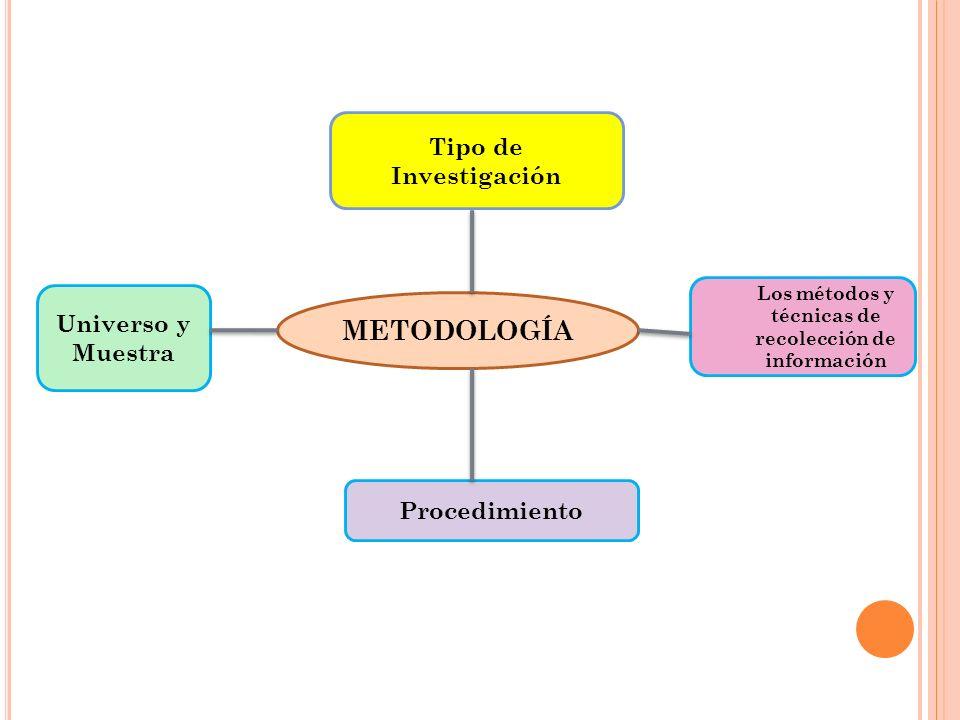 METODOLOGÍA Tipo de Investigación Universo y Muestra Los métodos y técnicas de recolección de información Procedimiento