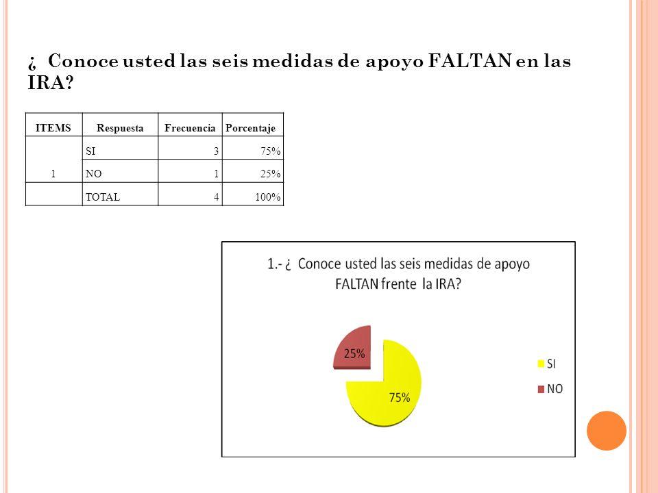 ¿ Conoce usted las seis medidas de apoyo FALTAN en las IRA? ITEMSRespuestaFrecuenciaPorcentaje SI375% 1NO125% TOTAL4100%