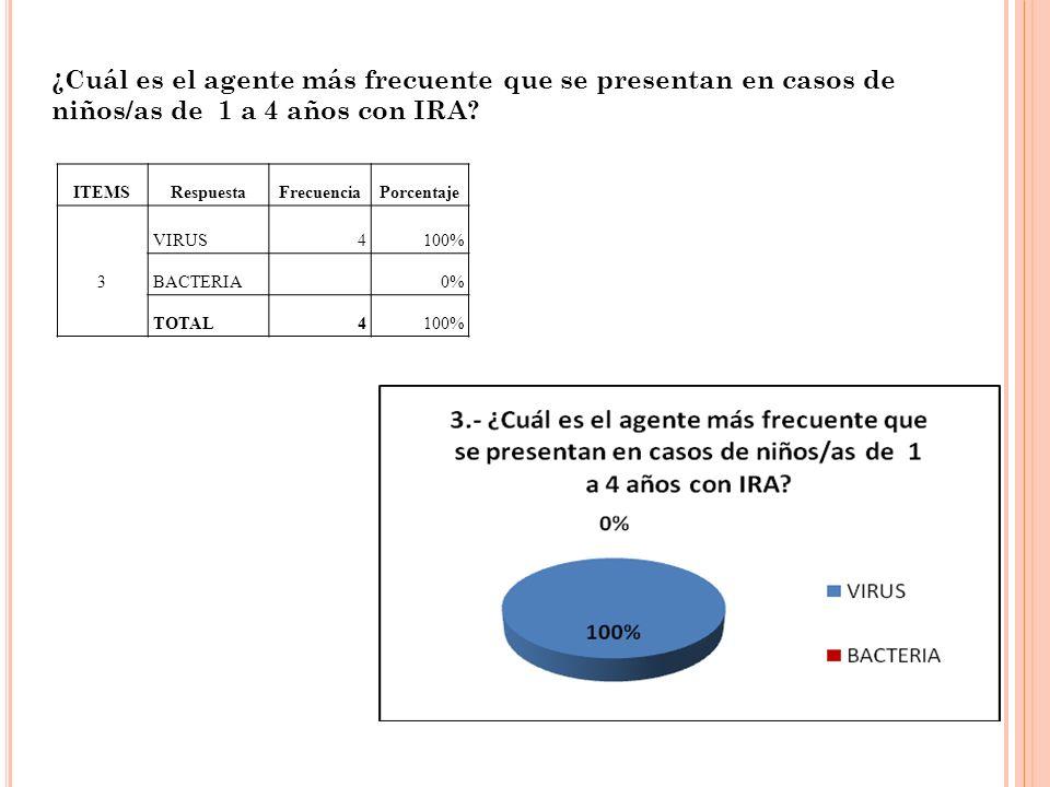 ¿Cuál es el agente más frecuente que se presentan en casos de niños/as de 1 a 4 años con IRA? ITEMSRespuestaFrecuenciaPorcentaje VIRUS4100% 3BACTERIA