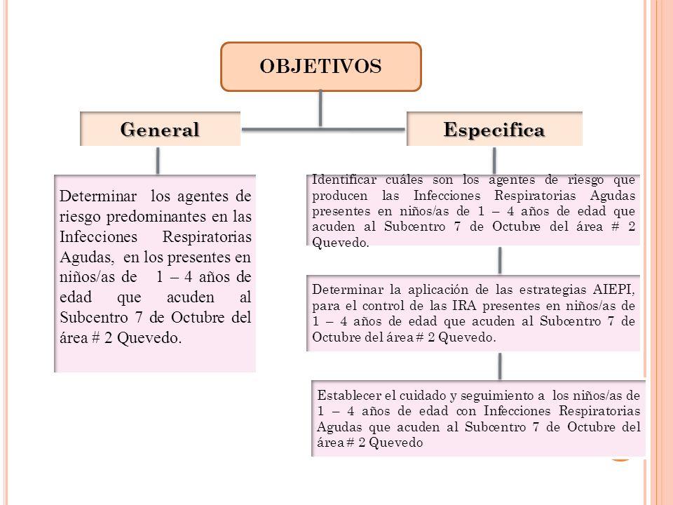 OBJETIVOS GeneralEspecifica Determinar los agentes de riesgo predominantes en las Infecciones Respiratorias Agudas, en los presentes en niños/as de 1