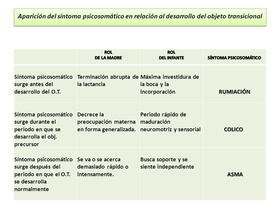 Aparición del síntoma psicosomático en relación al desarrollo del objeto transicional Síntoma psicosomático surge antes del desarrollo del O.T. Termin