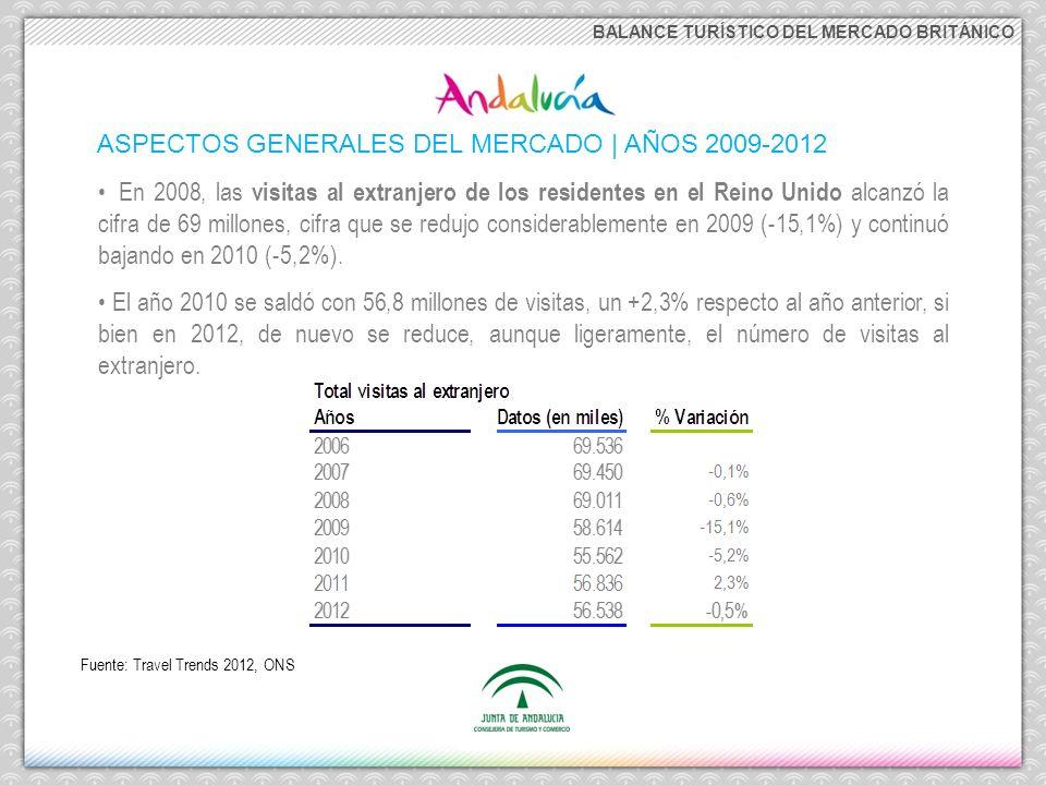 BALANCE TURÍSTICO DEL MERCADO BRITÁNICO ASPECTOS GENERALES DEL MERCADO | AÑO 2012 España es el destino por excelencia de las visitas al extranjero de los residentes en el Reino Unido, seguido por Francia como segundo destino principal, alcanzando cuotas sobre el total salidas del año 2012 del 19,7% y 15,5%, respectivamente.
