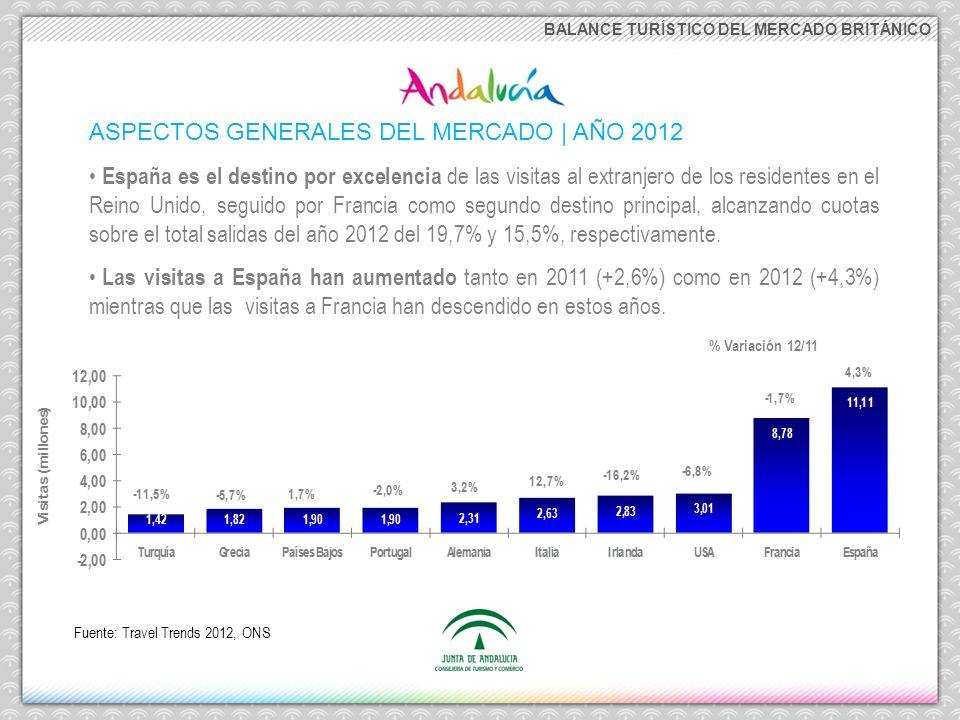 BALANCE TURÍSTICO DEL MERCADO BRITÁNICO ASPECTOS GENERALES DEL MERCADO | AÑO 2012 España es el destino por excelencia de las visitas al extranjero de