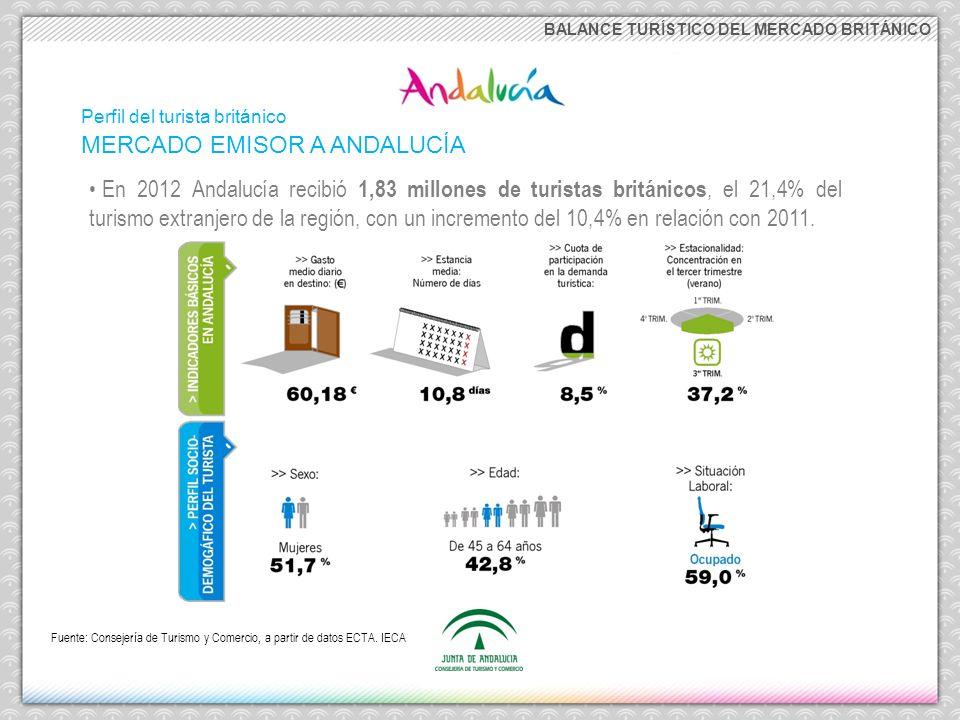 BALANCE TURÍSTICO DEL MERCADO BRITÁNICO MERCADO EMISOR A ANDALUCÍA Perfil del turista británico Fuente: Consejería de Turismo y Comercio, a partir de datos ECTA.