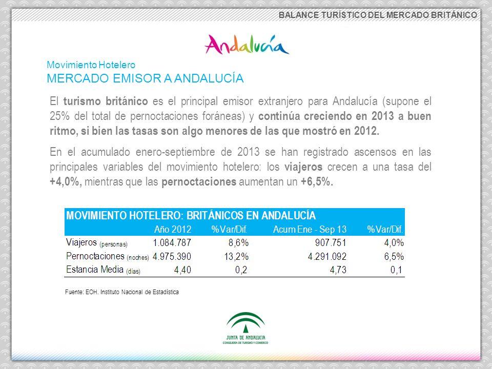 BALANCE TURÍSTICO DEL MERCADO BRITÁNICO El incremento de pernoctaciones de británicos en los establecimientos hoteleros andaluces está siendo muy notable: Andalucía registró, tanto en 2012 como en lo que va de 2013, la segunda mejor tasa de crecimiento de las principales CC.AA.