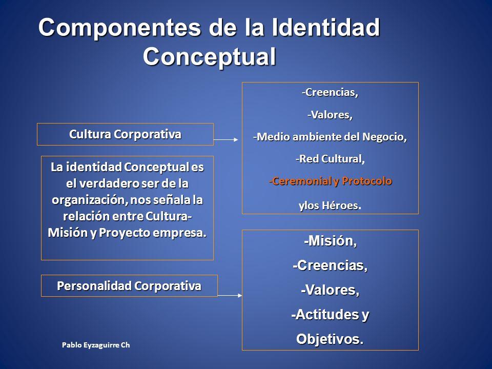 Componentes de la Identidad Conceptual Cultura Corporativa Personalidad Corporativa La identidad Conceptual es el verdadero ser de la organización, no