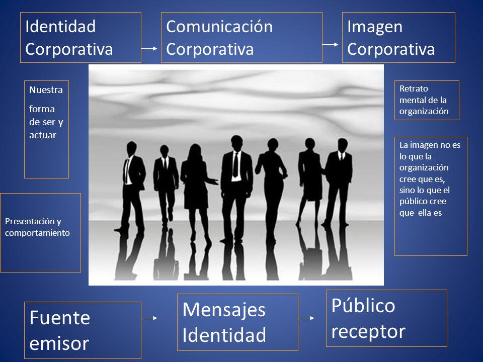 Identidad Corporativa Comunicación Corporativa Imagen Corporativa Fuente emisor Mensajes Identidad Público receptor Retrato mental de la organización