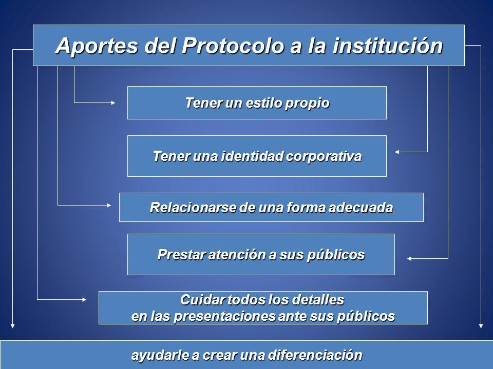 Aportes del Protocolo a la institución Tener un estilo propio Tener una identidad corporativa Relacionarse de una forma adecuada Prestar atención a su