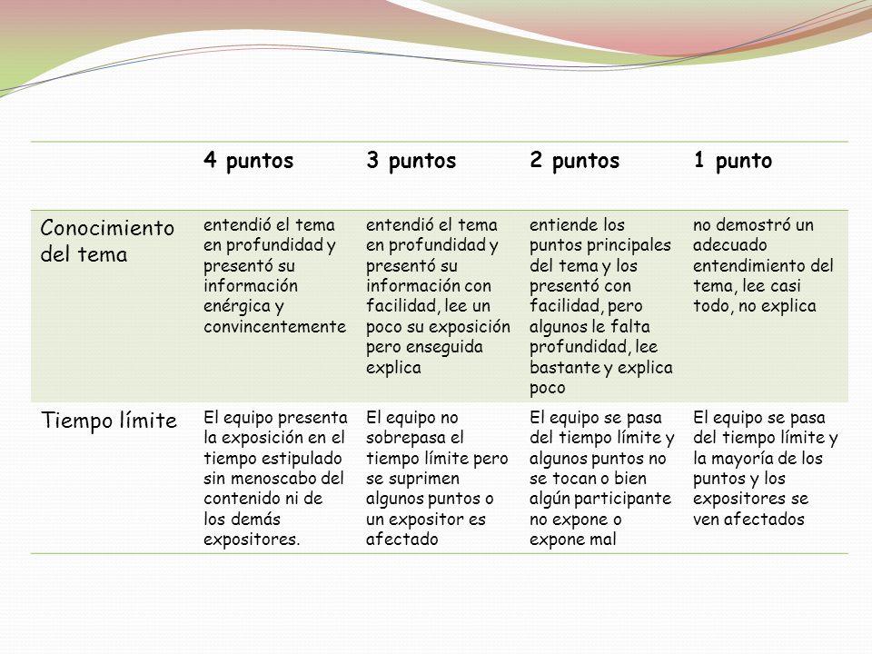 4 puntos3 puntos2 puntos1 punto Conocimiento del tema entendió el tema en profundidad y presentó su información enérgica y convincentemente entendió e
