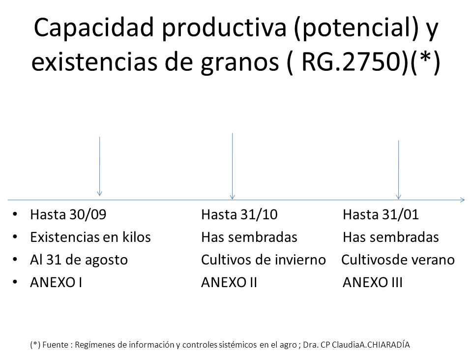 Capacidad productiva (potencial) y existencias de granos ( RG.2750)(*) Hasta 30/09Hasta 31/10Hasta 31/01 Existencias en kilos Has sembradas Has sembra