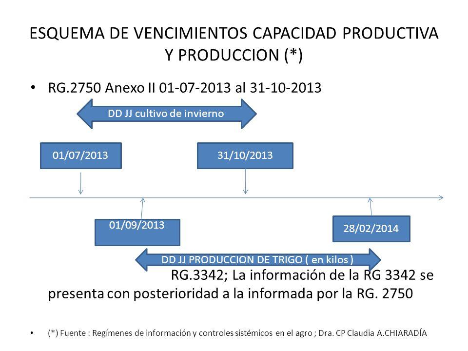 ESQUEMA DE VENCIMIENTOS CAPACIDAD PRODUCTIVA Y PRODUCCION (*) RG.2750 Anexo II 01-07-2013 al 31-10-2013 RG.3342; La información de la RG 3342 se prese