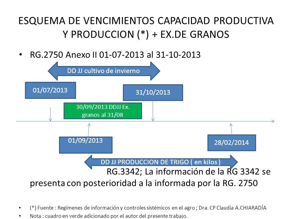 ESQUEMA DE VENCIMIENTOS CAPACIDAD PRODUCTIVA Y PRODUCCION (*) + EX.DE GRANOS RG.2750 Anexo II 01-07-2013 al 31-10-2013 RG.3342; La información de la R