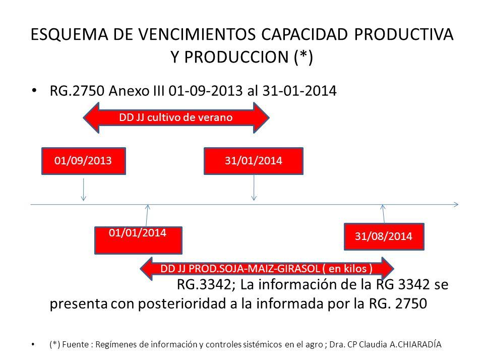 ESQUEMA DE VENCIMIENTOS CAPACIDAD PRODUCTIVA Y PRODUCCION (*) RG.2750 Anexo III 01-09-2013 al 31-01-2014 RG.3342; La información de la RG 3342 se pres