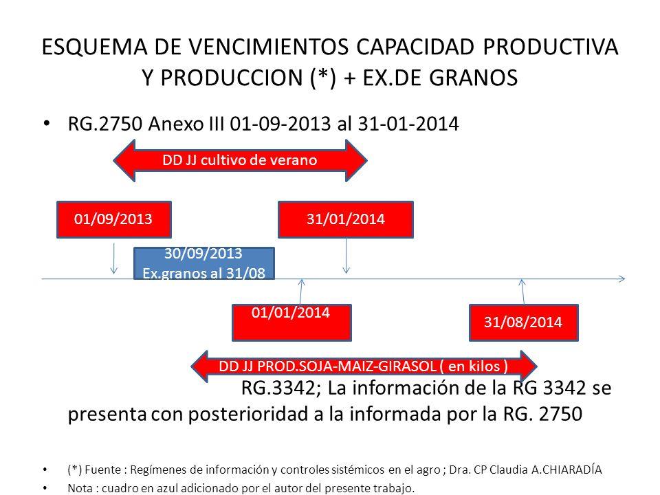ESQUEMA DE VENCIMIENTOS CAPACIDAD PRODUCTIVA Y PRODUCCION (*) + EX.DE GRANOS RG.2750 Anexo III 01-09-2013 al 31-01-2014 RG.3342; La información de la
