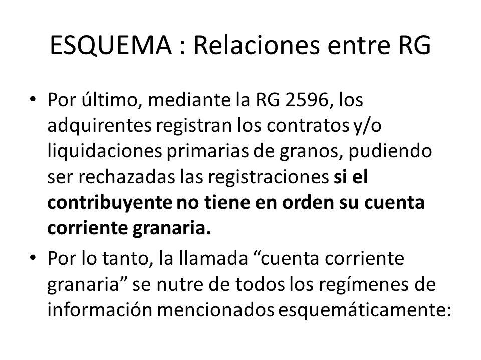 ESQUEMA : Relaciones entre RG Por último, mediante la RG 2596, los adquirentes registran los contratos y/o liquidaciones primarias de granos, pudiendo